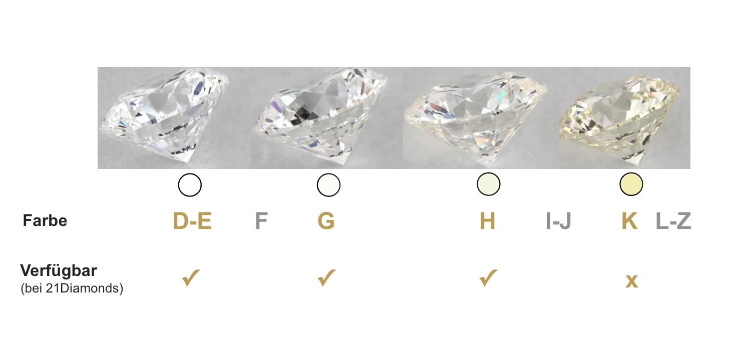 Diamanten-Farbe