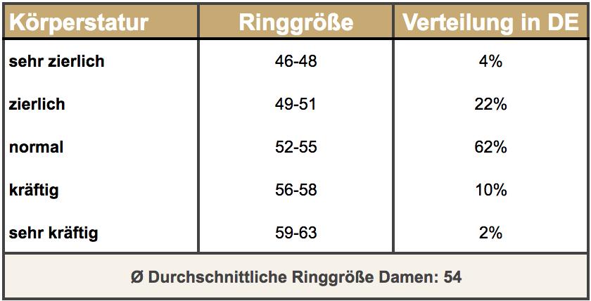Ringweite-ermitteln